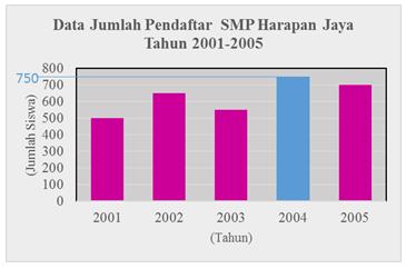 Kd 32 penyajian data dalam bentuk diagram batang matematika selisih siswa pendaftar tahun 2004 dan 2003 dapat diketahui dengan menentukan terlebih dahulu nilai data pada batang 2004 dan batang 2003 yaitu dengan ccuart Choice Image