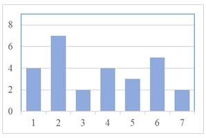 Menyajikan dan membaca data dalam diagram batang quipper school contoh soal perhatikan diagram batang berikut ccuart Images