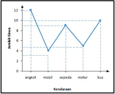 Menyajikan dan membaca data dalam diagram garis quipper school diagram tersebut menjelaskan tentang ccuart Choice Image