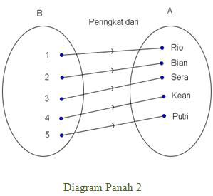Contoh soal korespondensi satu satu fungsi atau pemetaan bolak balik yang ditunjukan oleh diagram panah 1 dan 2 disebut dengan korespondensi satu saturi pahami lebih lanjut tentang ccuart Image collections