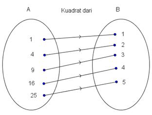 Kd 13 memahami relasi dan fungsi matematika contoh 1 ccuart Choice Image