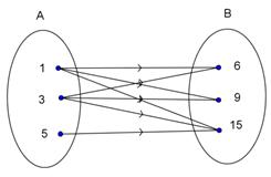 Cara menyajikan suatu relasi quipper school relasi dari himpunan a 1 3 5 ke himpunan b 6 9 15 pada diagram panah di atas adalah ccuart Images