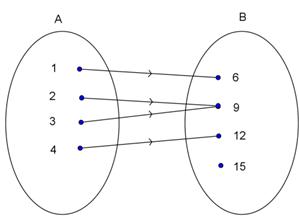 Pengertian fungsi atau pemetaan dan cara menyajikan fungsi matematika perhatikan diagram panah berikut dari diagram di atas terlihat bahwa setiap anggota himpunan a dipasangkan dengan tepat satu anggota himpunan b dengan ccuart Choice Image